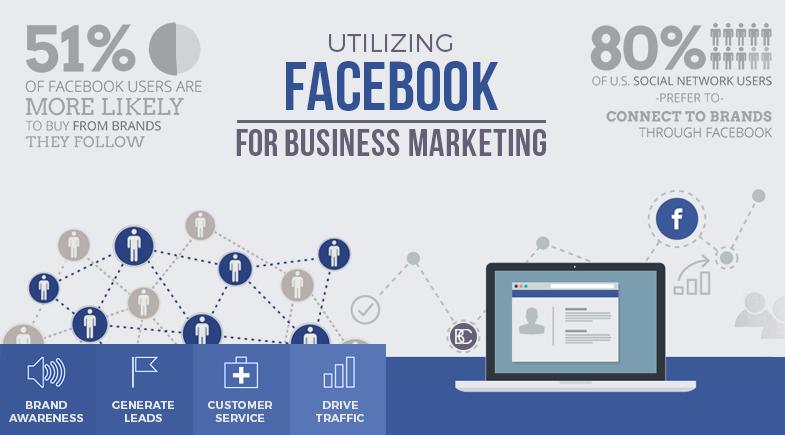 Utilizing Facebook for Business Marketing