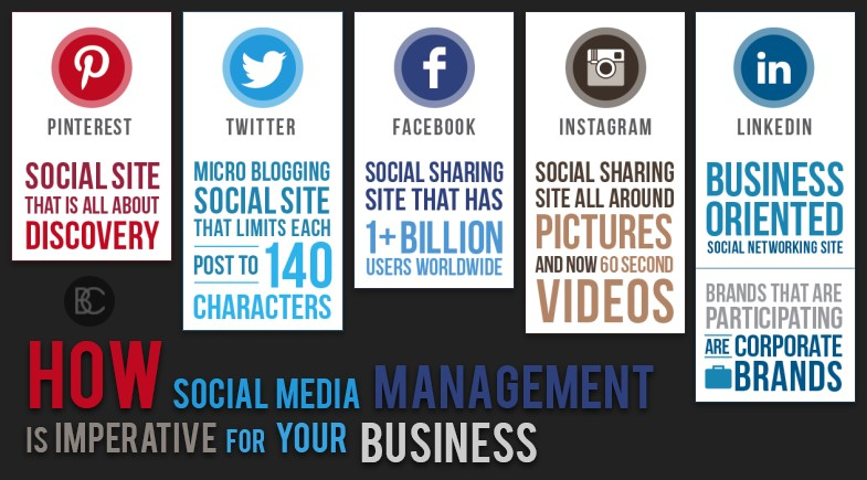 How Social Media Management is Imperative for Your Business