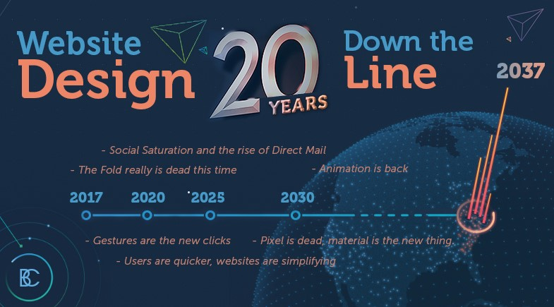 Website Design Twenty Years Down the Line