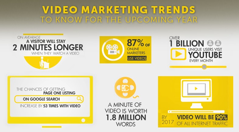 Video Marketing Trends to Know for the Upcoming Year