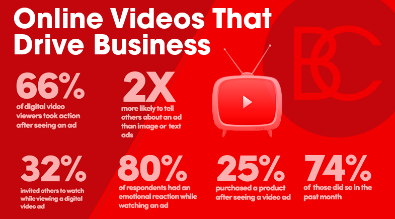 Online Videos That Drive Business