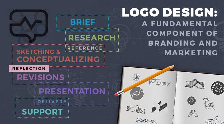 Logo Design: A Fundamental Component of Branding & Marketing